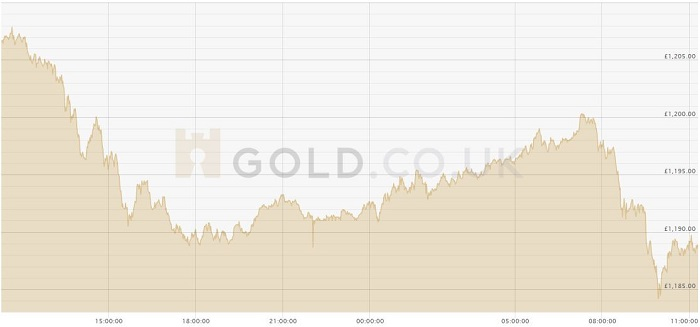 GOLD.CO.UK gold price today GBP 05.02.20