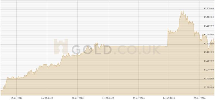 250220 GOLD Price Chart